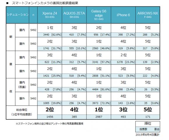 iphone 人気 調査