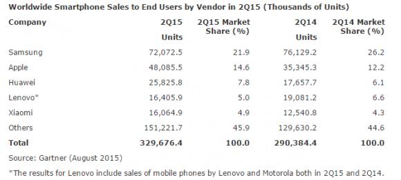 gartner_mobile_sales1