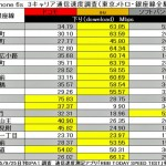 iPhone6s 通信速度 ドコモ au ソフトバンク