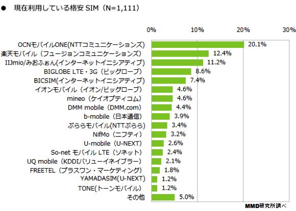 格安SIMに関する調査