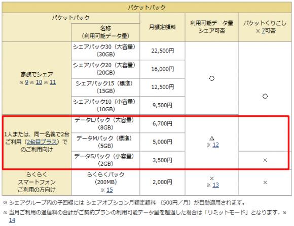 iphone6s ドコモ iphone5c iphone5s 機種変更