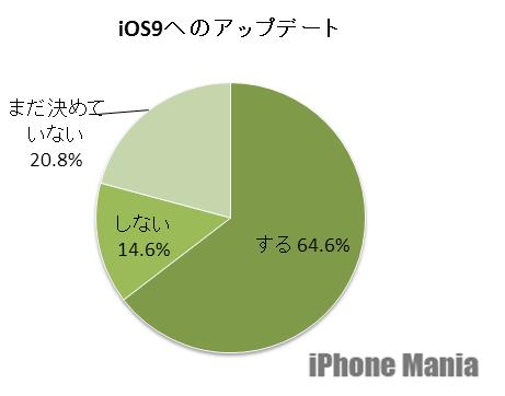 3.iOS9アップデート