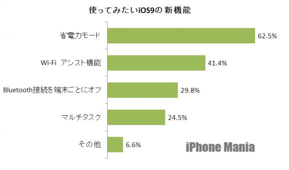 4.iOS9新機能