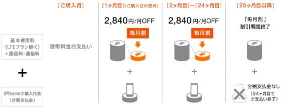 au 割引 機種変更 総額 いくら 月額 料金 iphone6s