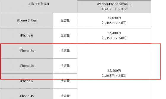 ソフトバンク 割引 機種変更 総額 いくら 月額 料金 iphone6s