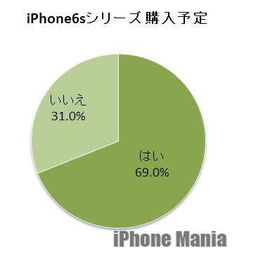 5.iPhone6s購入予定