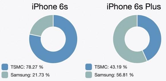 iPhone6s/6 PlusのA9チップ、サムスン製とTSMC製の比率