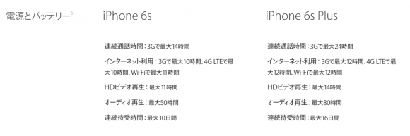 iPhone6s/6s Plusのバッテリー
