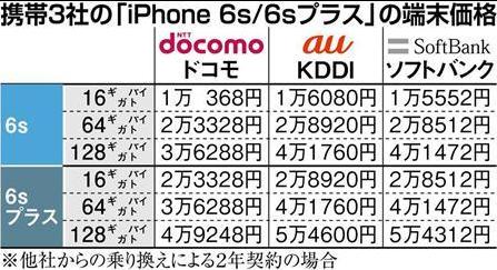 iphone6s ドコモ au ソフトバンク