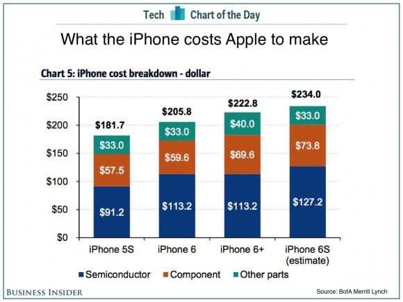 iphone6s 原価 コスト