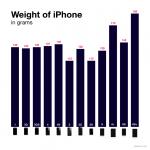 iphone 重さ 重量 比較