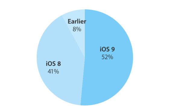 iOS9 IOS8 シェア