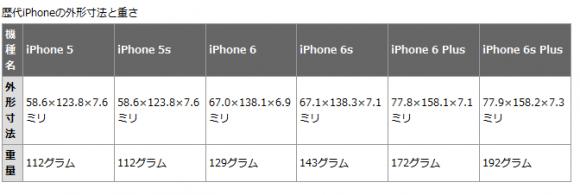 iphone 重さ サイズ 比較