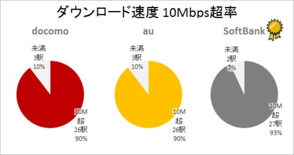 iPhone6s 山手線29駅 回線速度