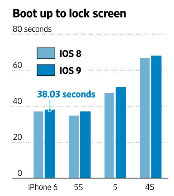 iOS8 iOS9 比較グラフ