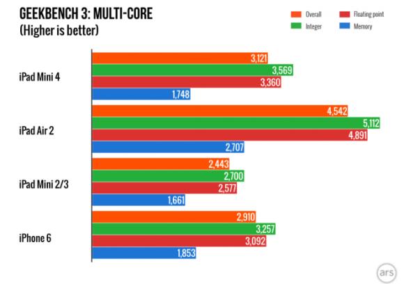 iPadmini4_multicore