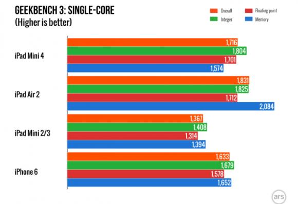 iPadmini4_single_core