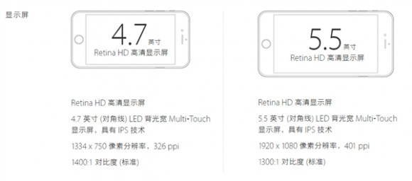 iphone6s ディスプレイ ベンチマーク