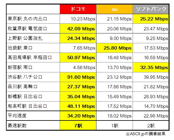 iPhone6s 山手線 回線速度 ASCII調査