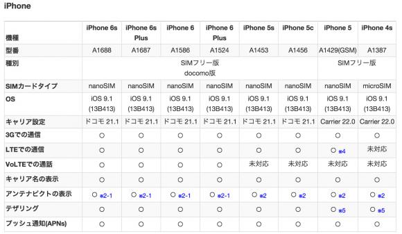iPhone iOS9.1