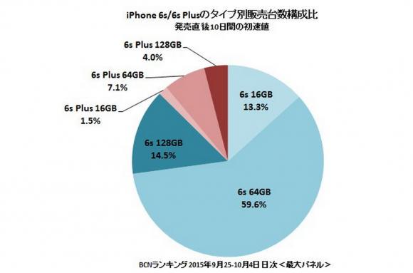 iPhone6s 人気