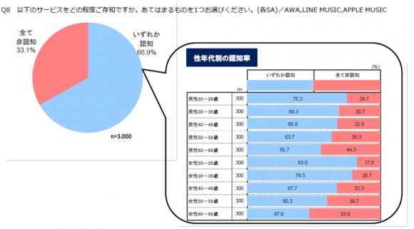 サブスクリプション型音楽配信サービスの実態調査