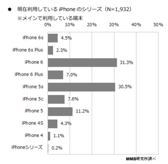 5_iPhone端末