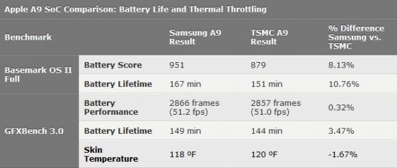 iphone6s サムスンtsmc cpu バッテリー 違い 差 確認