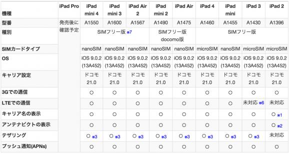 iOS9.0.2で「IIJmio」が正常に動作する端末一覧(iPad)