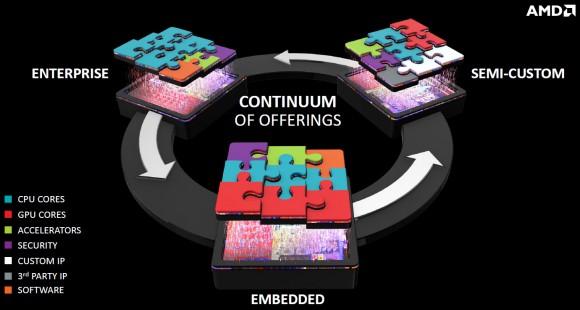 AMD imac cpu soc gpu