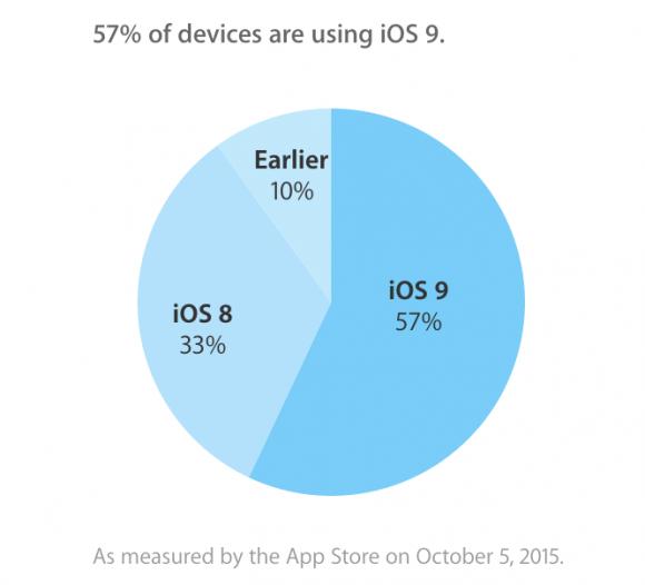 Apple iOS シェア