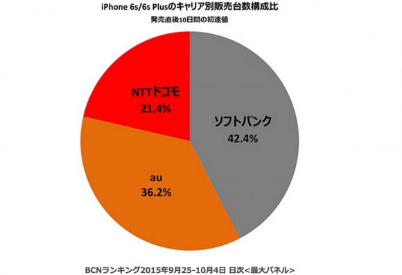 iPhone6s 人気 キャリア