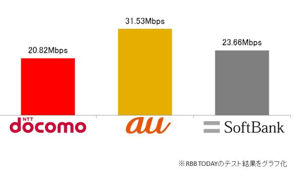 全新幹線駅の結果平均
