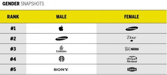 男女別結果