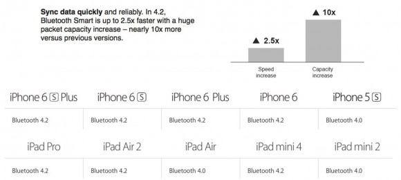 iPhone6/6 Plus iPad Air2 Bluetooth 4.2