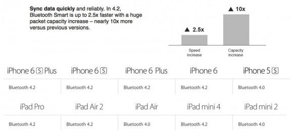 iPhone6/6 Plus iPad Air2 Bluetooth 4.2