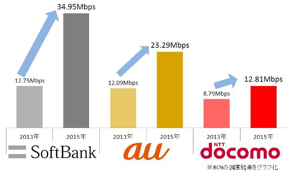 2013年と2015年の比較グラフ