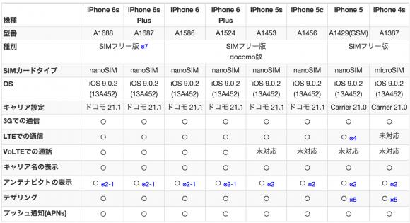 iOS9.0.2で「IIJmio」が正常に動作する端末一覧(iPhone)