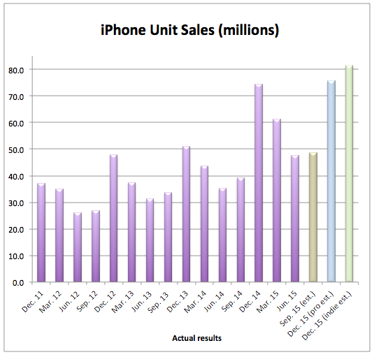 iPhone_sales