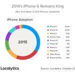 iphone6s 売上 シェア