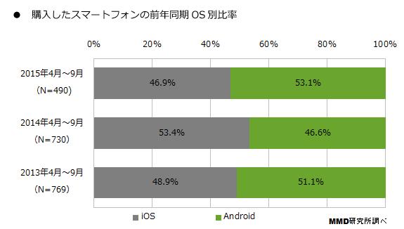 OS比率推移