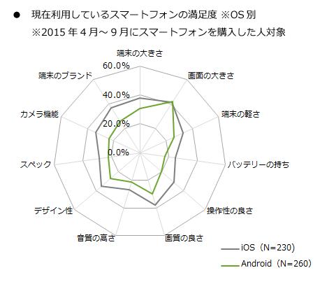 満足度OS比較