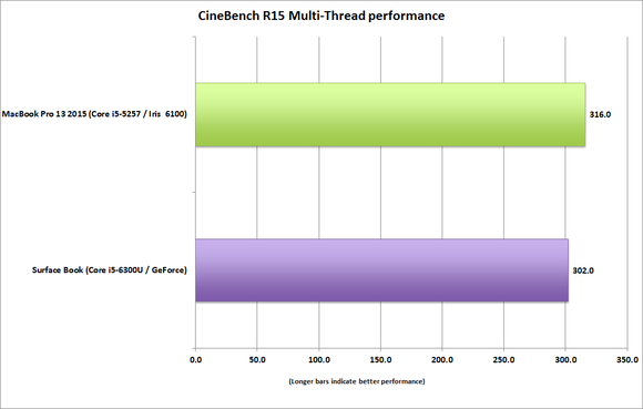 surface_book_vs_macbook_pro_13_cinebench_r15_multithread-100623047-large