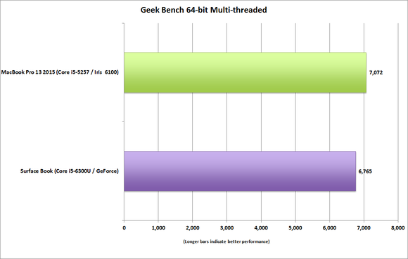 surface_book_vs_macbook_pro_13_geekbench_multi-100623044-large