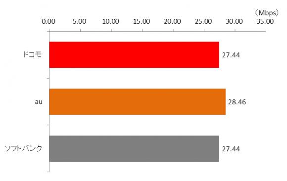 最速キャリアはどこ?iPhone6sの回線速度、比較記事まとめ!