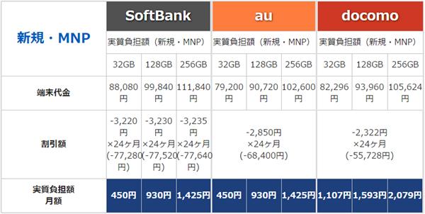 iPhone7 iPhone7 Plus 予約ページ用 新規 MNP 端末料金