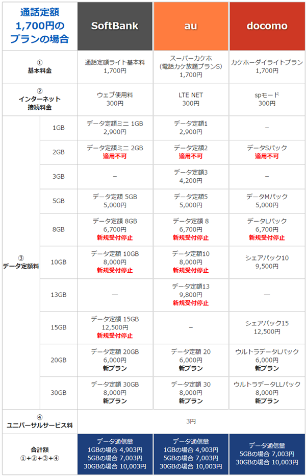 iPhone7 iPhone7 Plus 予約ページ用 月額料金 プラン