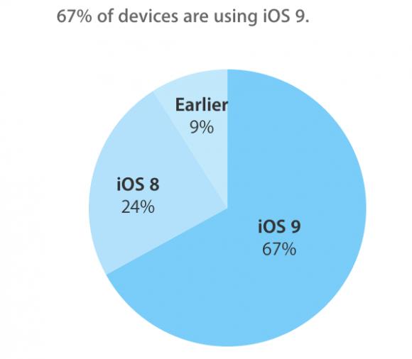 iOS9 普及