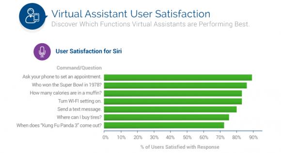 Siri_user_satisfaction