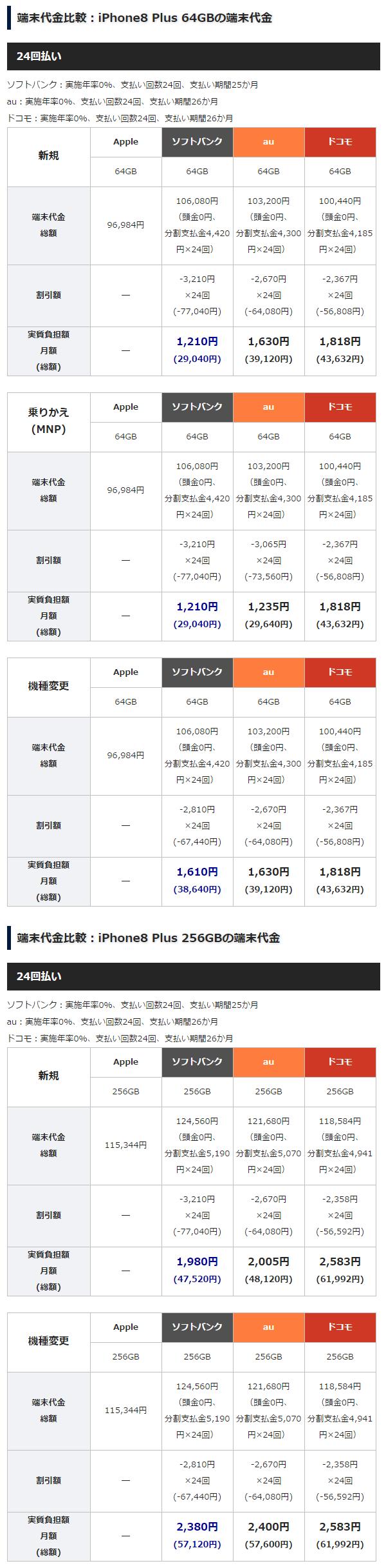iPhone8 Plus 端末代金 特集用